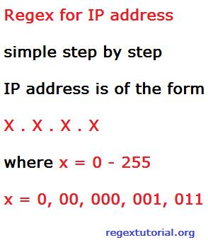 Regex for IP address match - Regex Tutorial - Regular